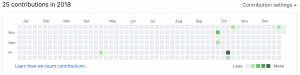 GitHub Contributions in 2018