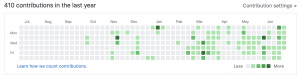 GitHub Contributions in 2020